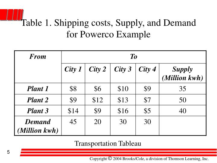 Table 1. Shipping costs, Supply, and Demand for Powerco Example