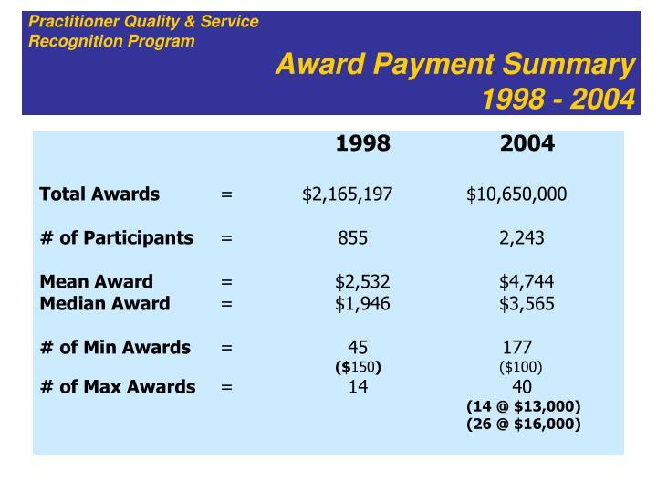 Award Payment Summary