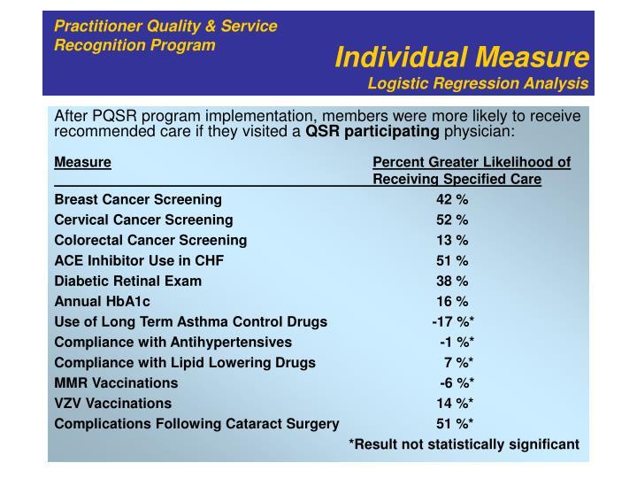 Individual Measure