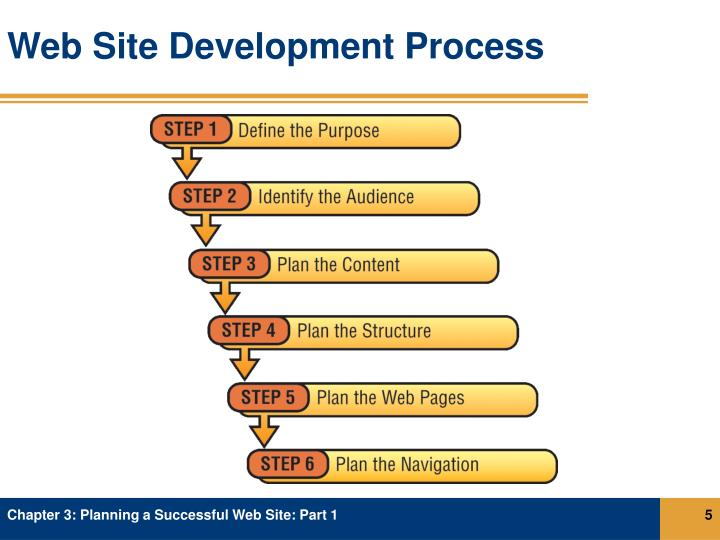 Web Site Development Process