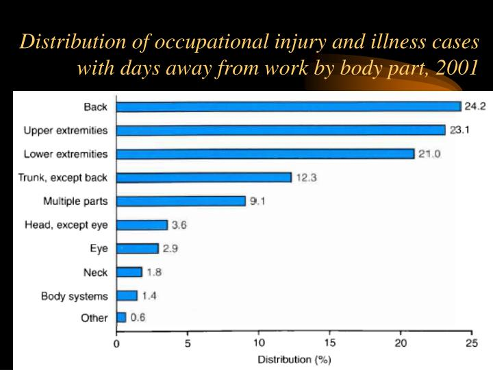Distribution of occupational injury and illness cases with days away from work by body part, 2001
