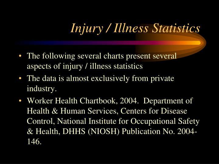 Injury / Illness Statistics
