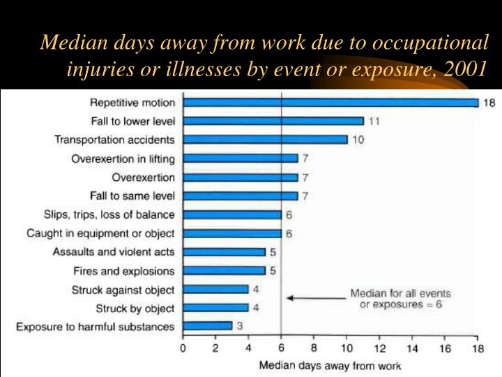 Median days away from work due to occupational injuries or illnesses by event or exposure, 2001