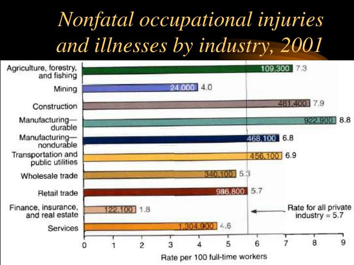 Nonfatal occupational injuries and illnesses by industry, 2001
