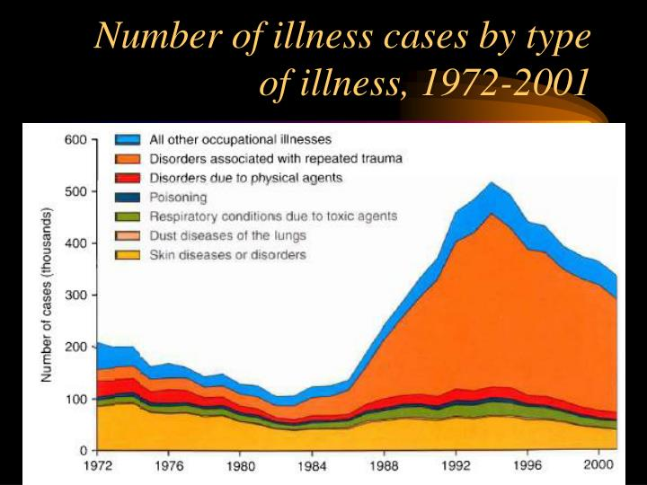 Number of illness cases by type of illness, 1972-2001