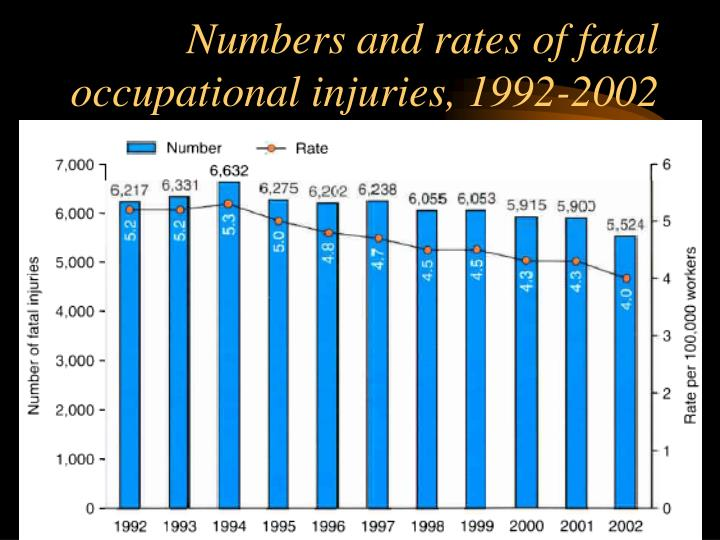 Numbers and rates of fatal occupational injuries, 1992-2002