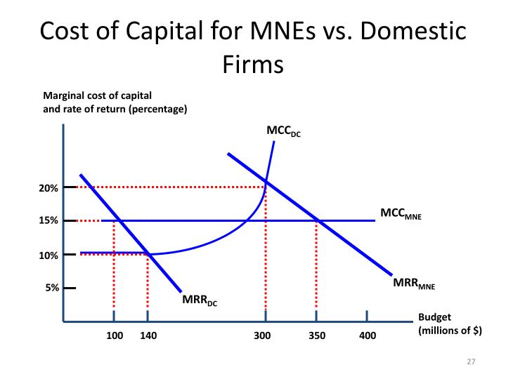 Marginal cost of capital