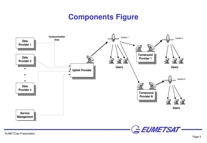 Components Figure