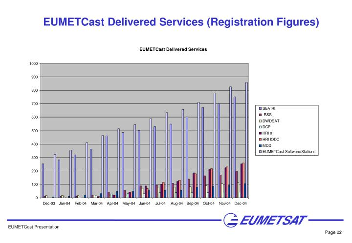EUMETCast Delivered Services (Registration Figures)
