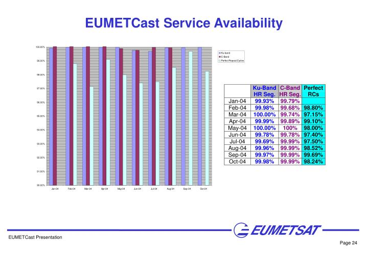 EUMETCast Service Availability