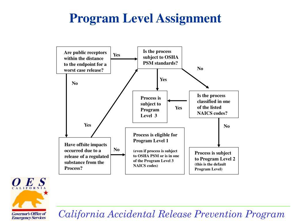 Program Level Assignment