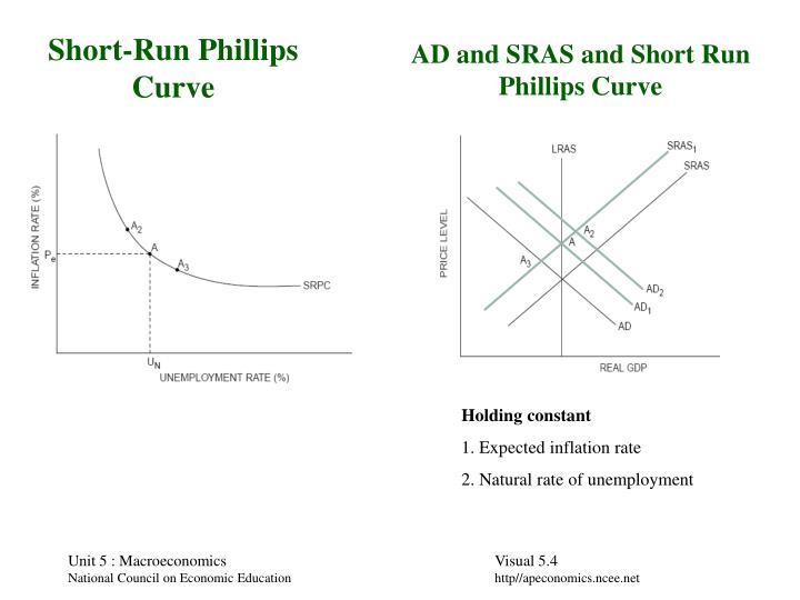 AD and SRAS and Short Run Phillips Curve