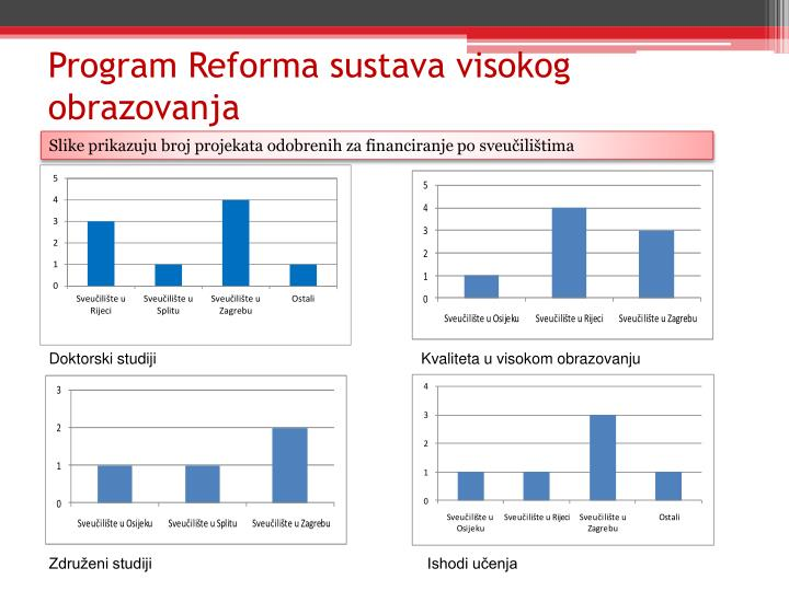 Program Reforma sustava visokog obrazovanja