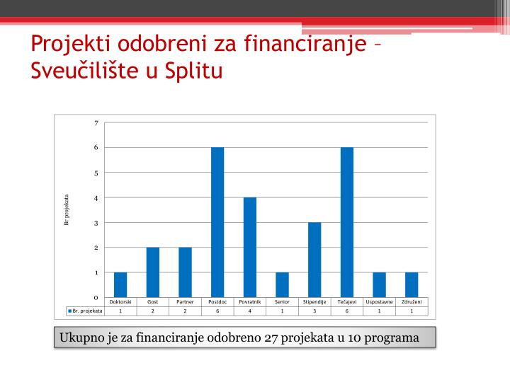 Projekti odobreni za financiranje – Sveučilište u Splitu