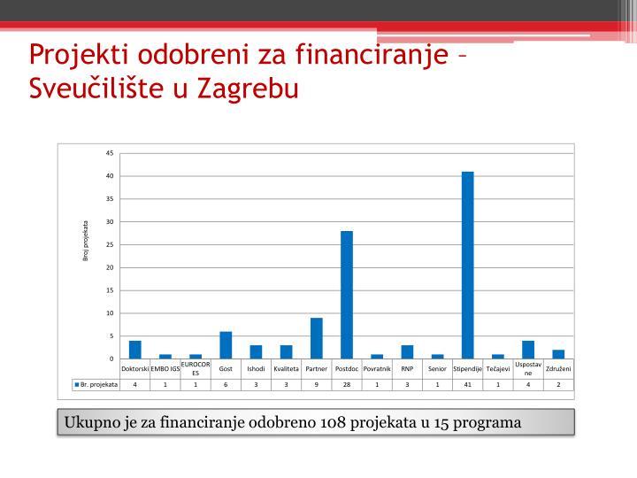 Projekti odobreni za financiranje – Sveučilište u Zagrebu