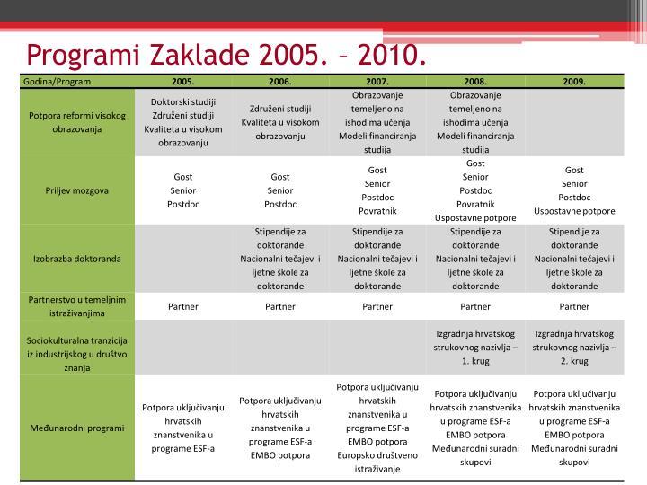 Programi Zaklade 2005. – 2010.
