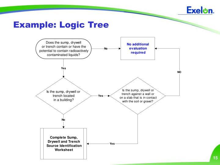 Example: Logic Tree