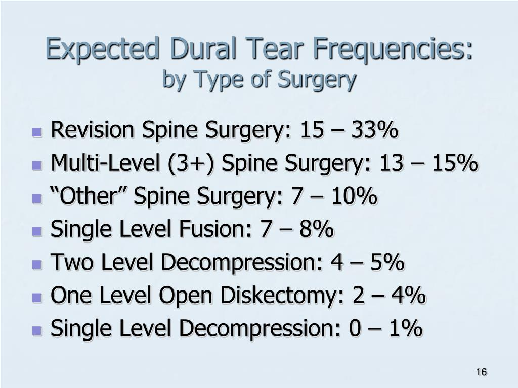 Expected Dural Tear Frequencies: