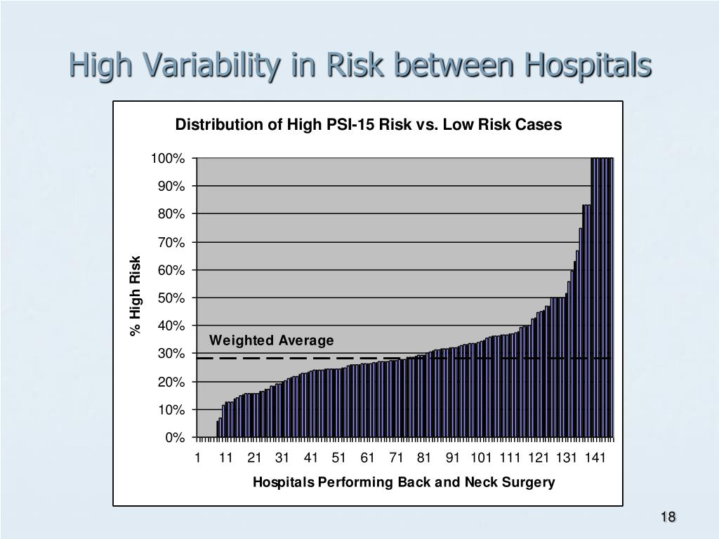 High Variability in Risk between Hospitals
