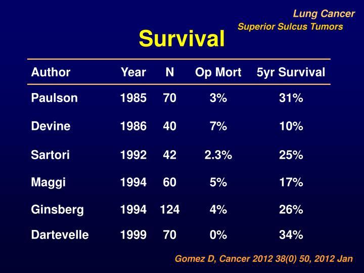 Superior Sulcus Tumors