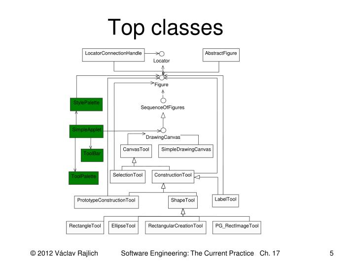 Top classes