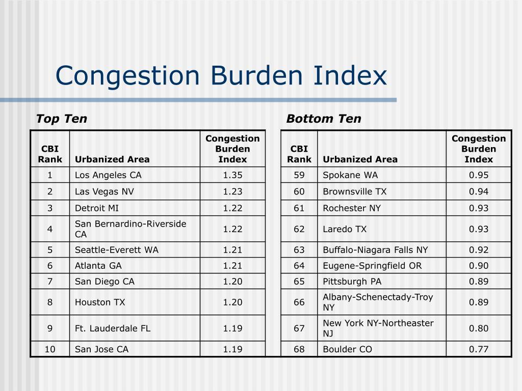 Congestion Burden Index