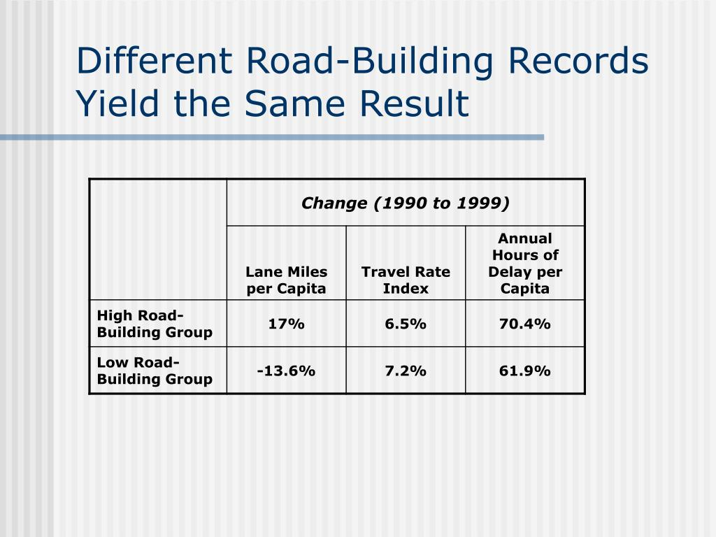 Different Road-Building Records Yield the Same Result