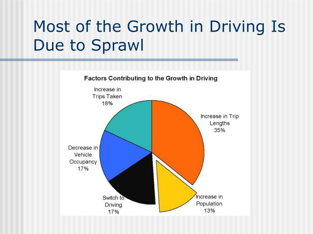 Most of the Growth in Driving Is Due to Sprawl