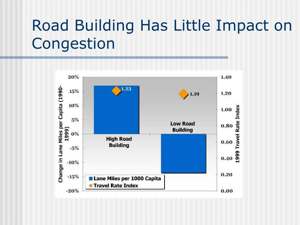 Road Building Has Little Impact on Congestion