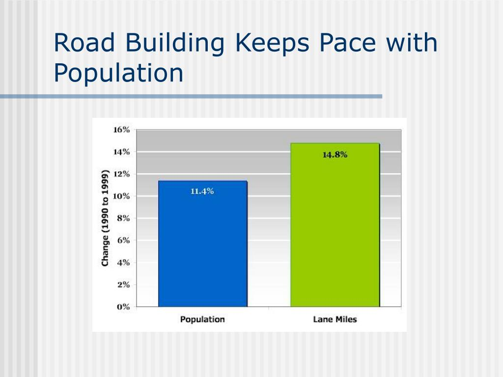 Road Building Keeps Pace with Population