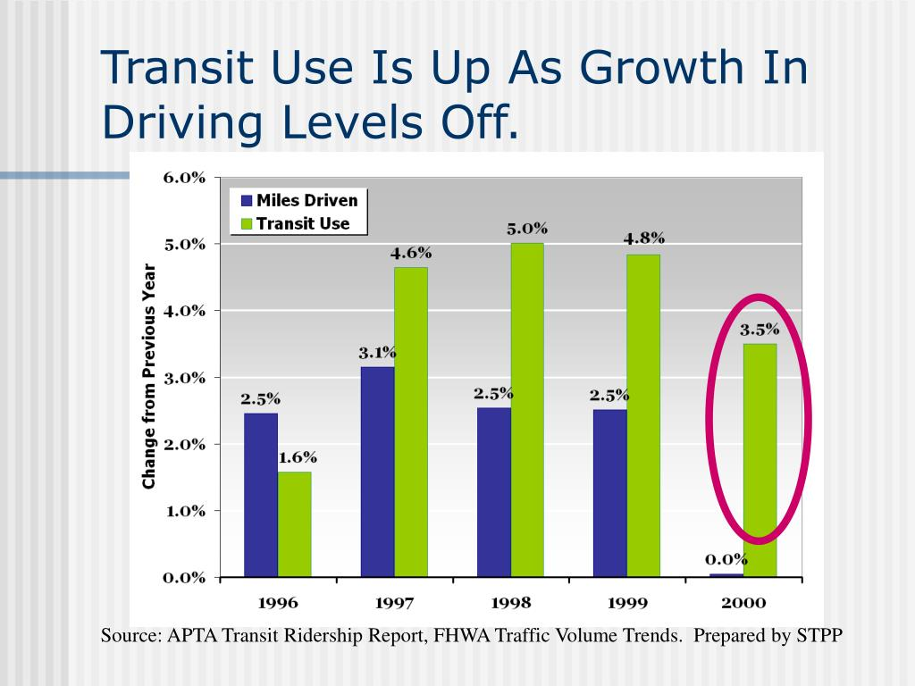Transit Use Is Up As Growth In Driving Levels Off.