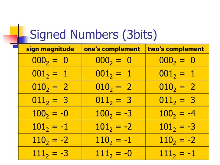 Signed Numbers (3bits)