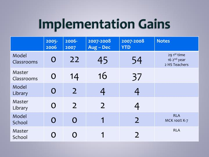 Implementation Gains