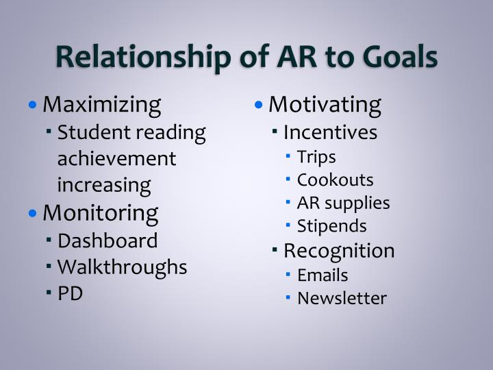 Relationship of AR to Goals