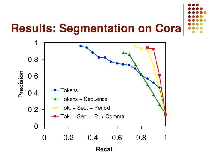 Results: Segmentation on Cora