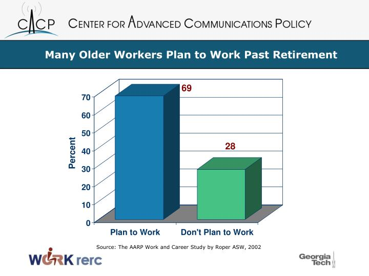 Many older workers plan to work past retirement