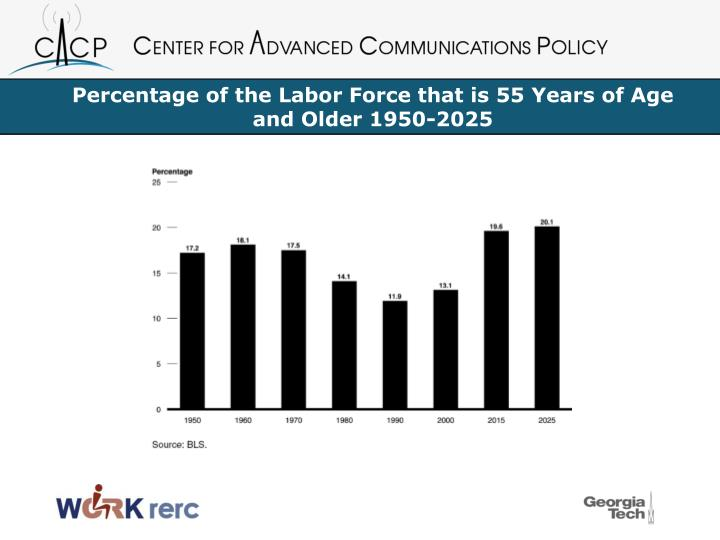 Percentage of the Labor Force that is 55 Years of Age and Older 1950-2025