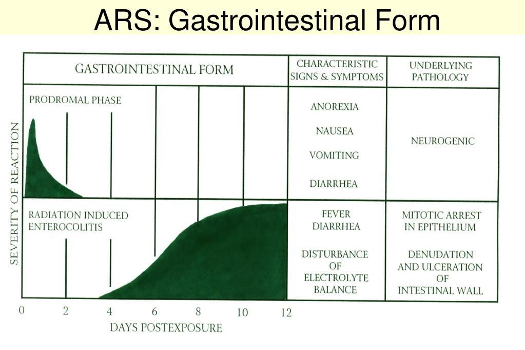 ARS: Gastrointestinal Form