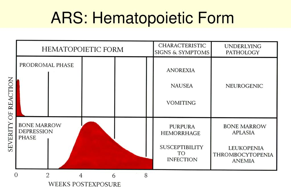 ARS: Hematopoietic Form