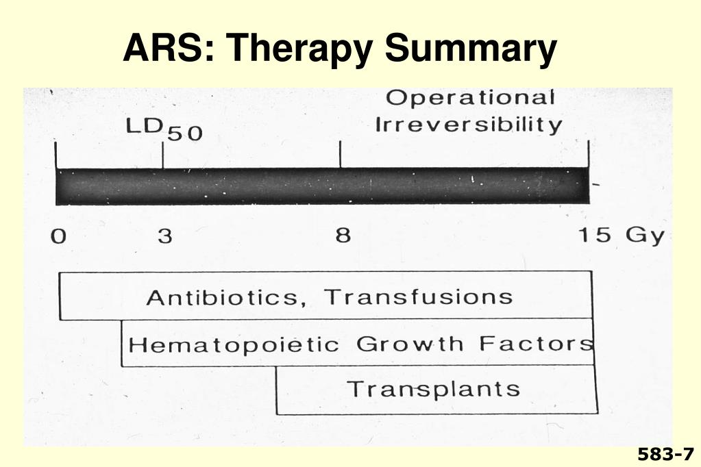 ARS: Therapy Summary
