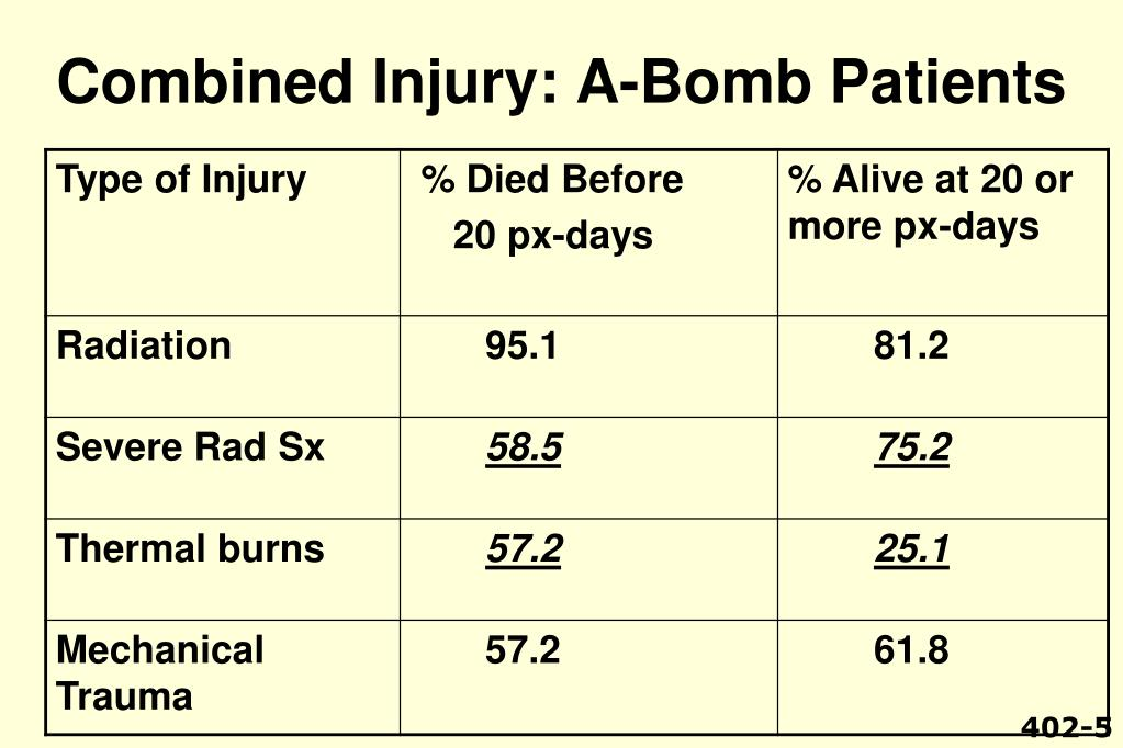 Combined Injury: A-Bomb Patients