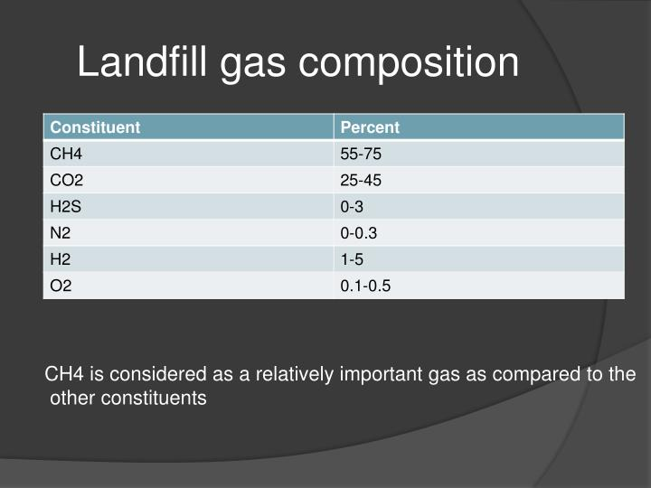 Landfill gas composition