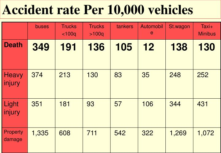 Accident rate Per 10,000 vehicles