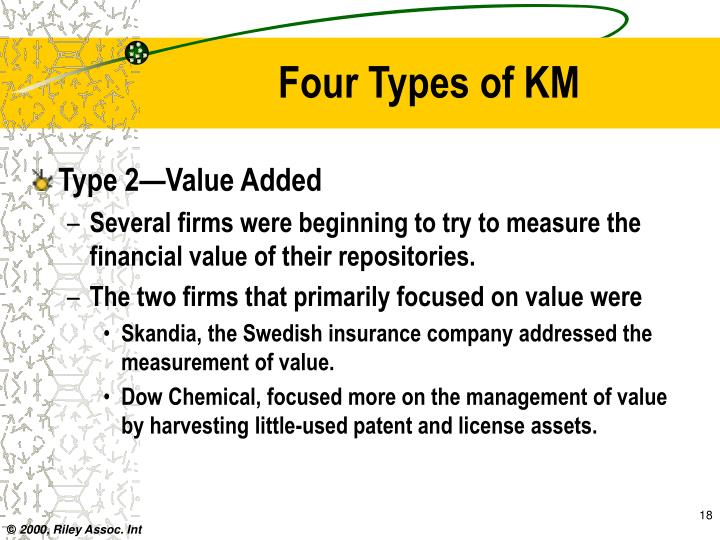 Four Types of KM