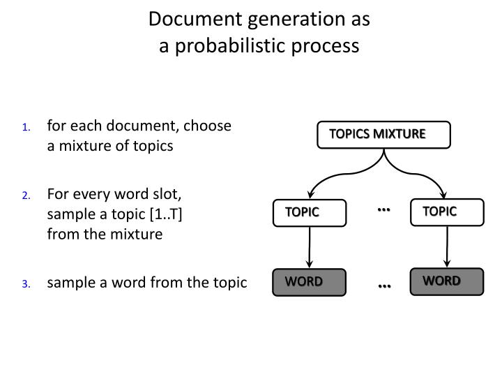 Document generation as