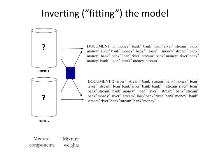 "Inverting (""fitting"") the model"