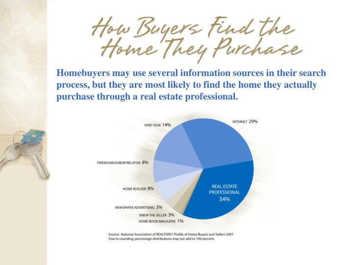 Homebuyers may use several information sources in their search process, but they are most likely to find the home they actually purchase through a real estate professional.