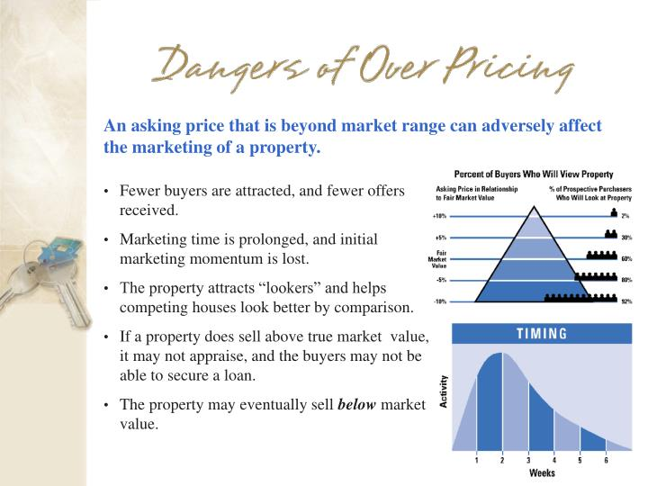 An asking price that is beyond market range can adversely affect the marketing of a property.