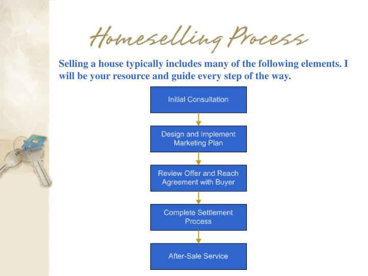 Selling a house typically includes many of the following elements. I will be your resource and guide every step of the way.