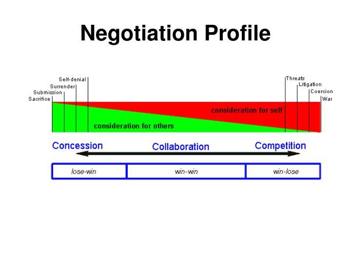 Negotiation Profile